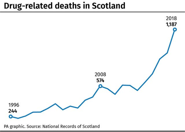 Drug-related deaths in Scotland