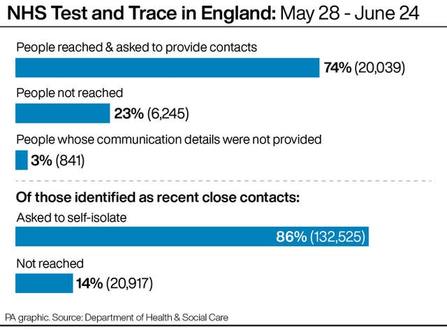 NHS Test and Trace in England: May 28 – June 24.