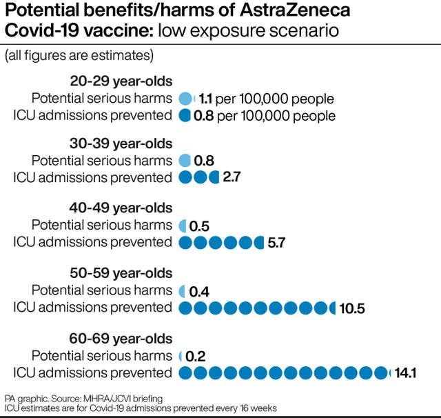 Potential benefits/harms of AstraZeneca Covid-19 vaccine: low exposure scenario
