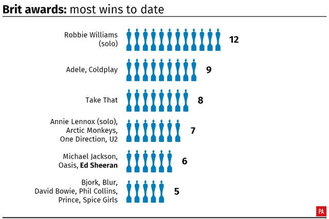 Brit awards: most wins
