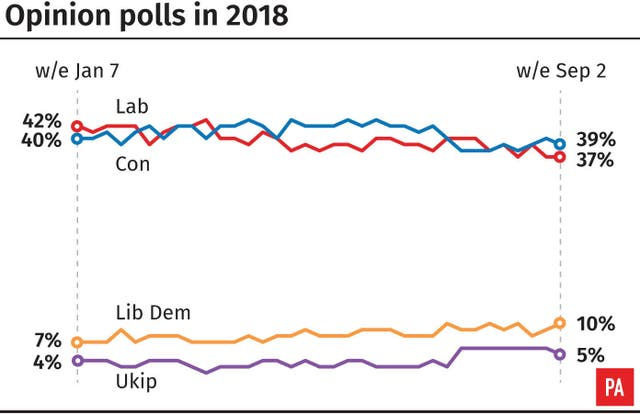 Opinion polls in 2018, how the parties are faring