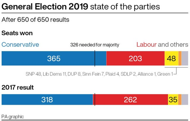 General Election 2019: the final state of the parties