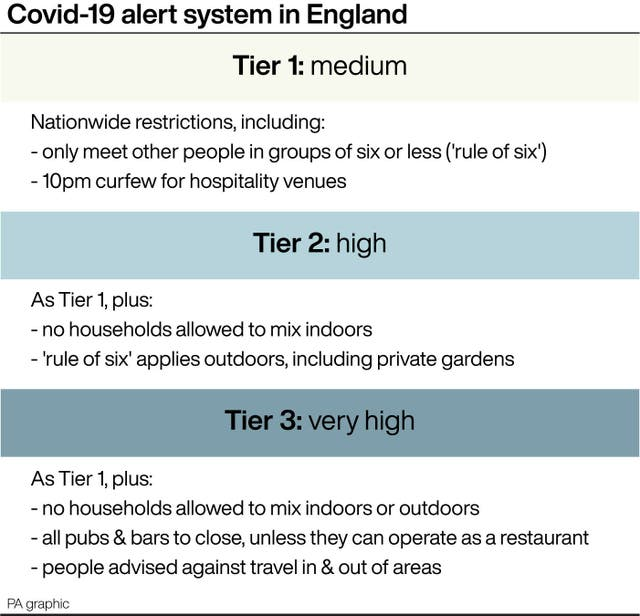 Covid-19 alert system in England
