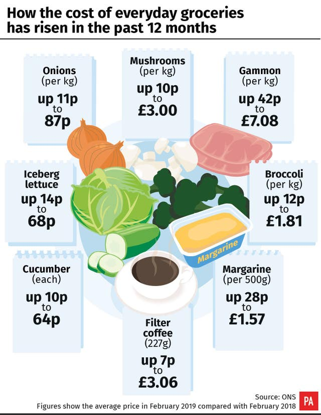 How the cost of everyday groceries has risen in the past 12 months