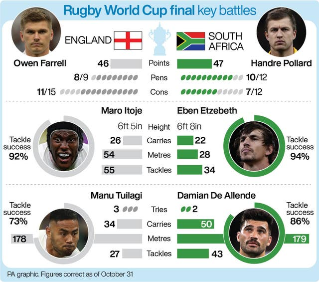 Rugby World Cup final key battles