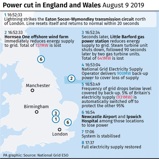 ENERGY PowerCut