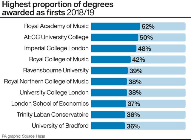 Highest proportion of degrees awarded as firsts 2018/19