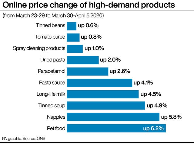 Online price change of high-demand products