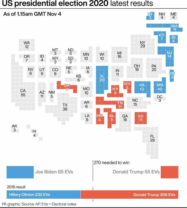ELECTION US
