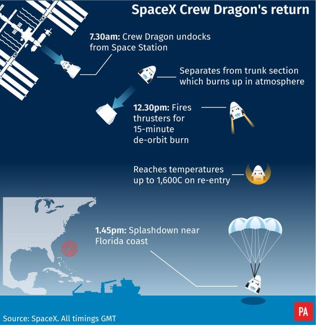 SpaceX Crew Dragon's return