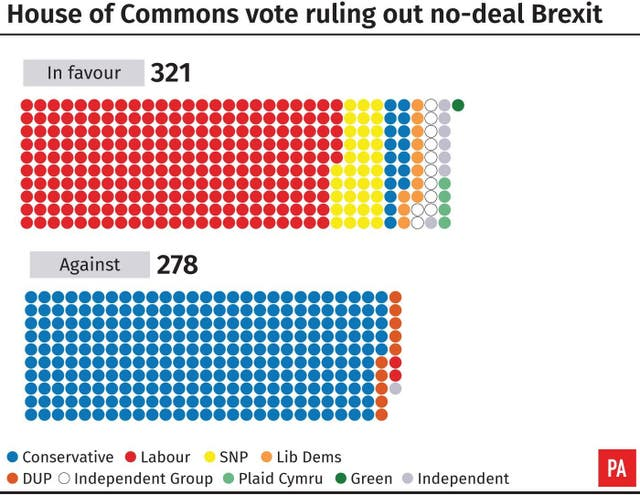 The Commons voted to rule out a no-deal Brexit
