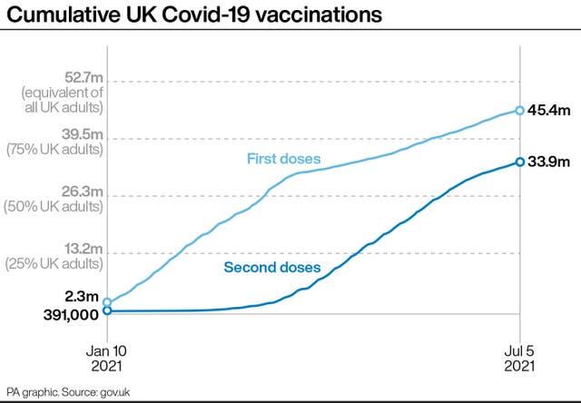 Cumulative UK Covid-19 vaccinations
