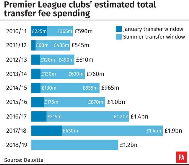 Premier League clubs' estimated total transfer fee spending