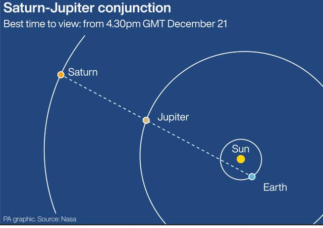 SCIENCE Conjunction