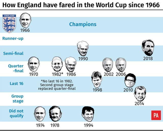 How England have fared in the World Cup since 1966
