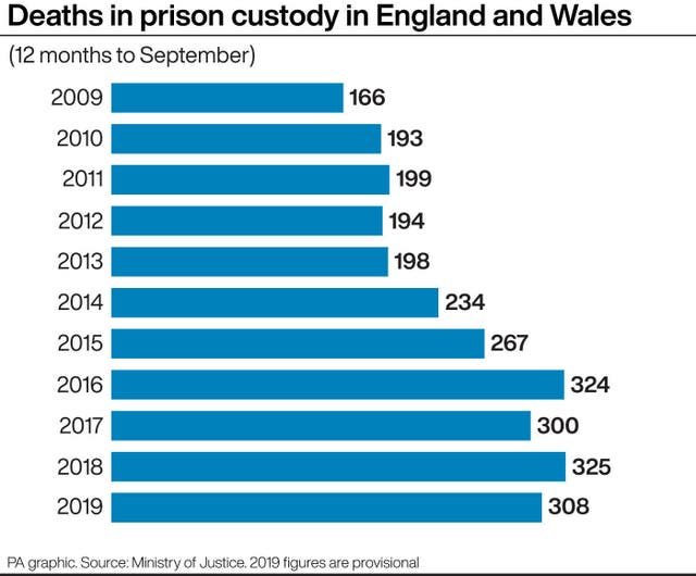 Deaths in prison custody in England and Wales