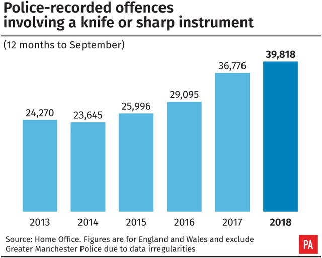 Police-recorded offences involving a knife or sharp instrument across the UK