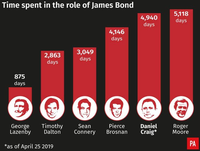Time spent in the role of Bond