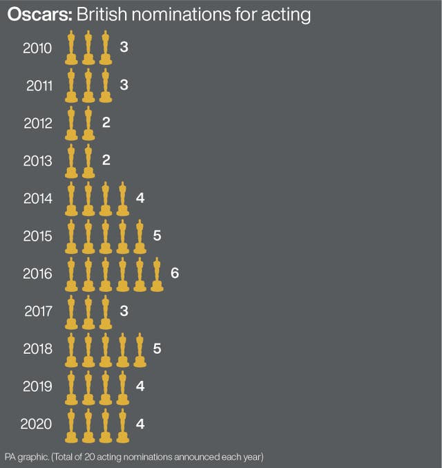 Oscars: British nominations for acting