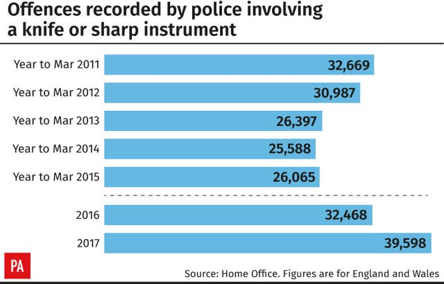Offences recorded by police involving a knife or sharp instrument