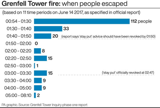 Grenfell Tower fire: when people escaped