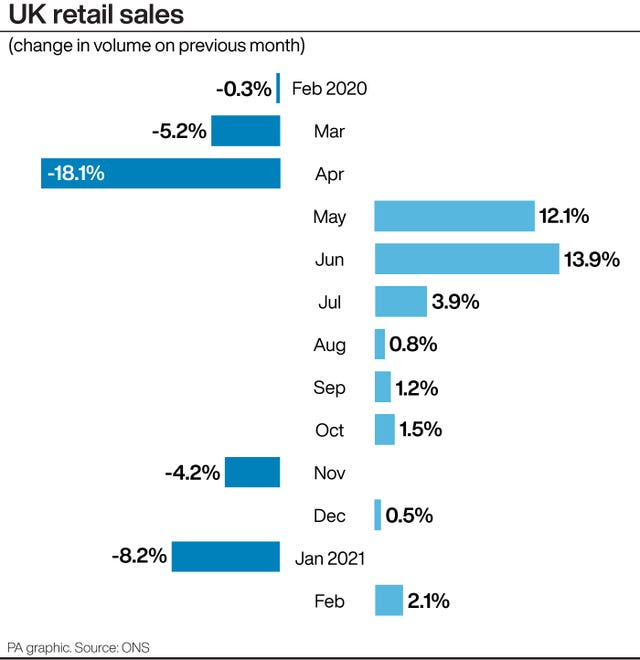 UK retail sales