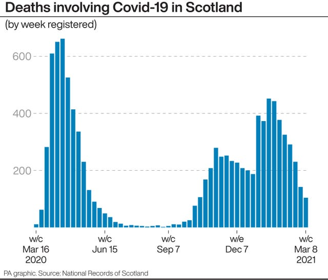 PA infographic showing deaths involving Covid-19 in Scotland