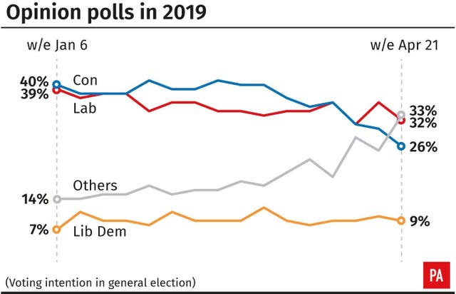 Opinion polls in 2019