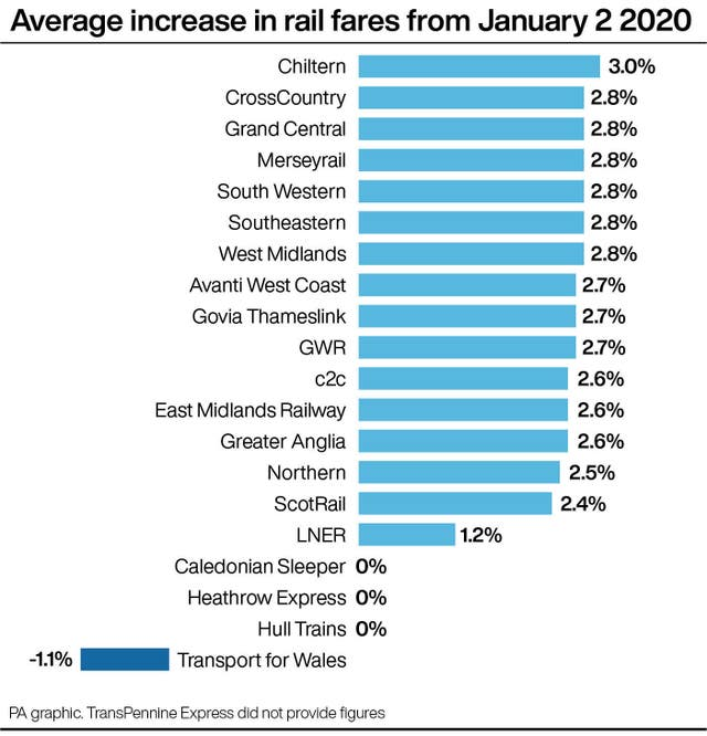 Average increase in rail fares from January 2 2020