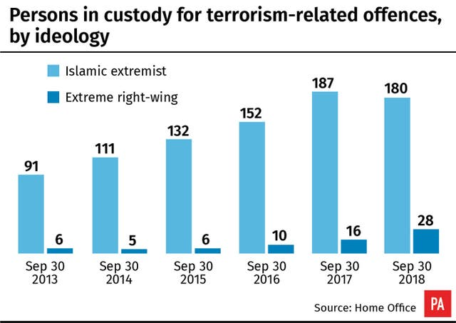 Persons in custody for terrorism-related offences, by ideology.