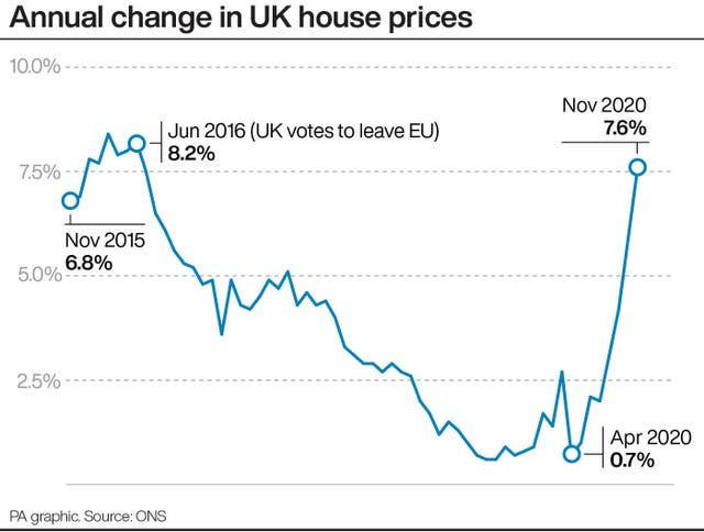 Annual change in UK house prices