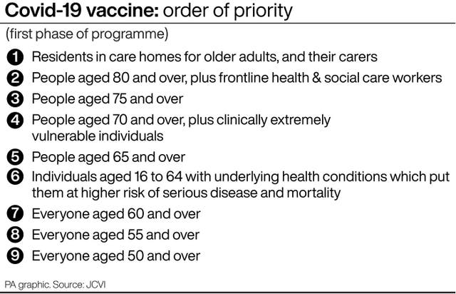 The order of priority. for vaccines, as recommended by the JCVI