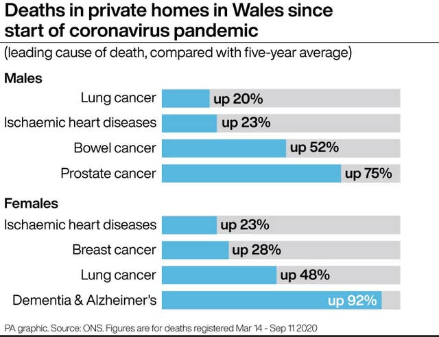Thousands More Dying At Home With Dementia Cancer And Heart Conditions Guernsey Press