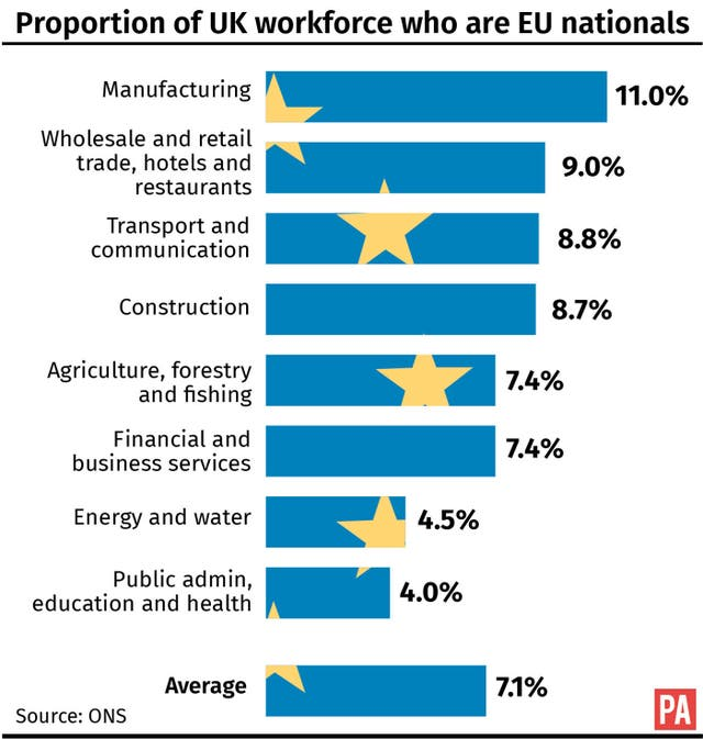 Proportion of UK workforce who are EU nationals