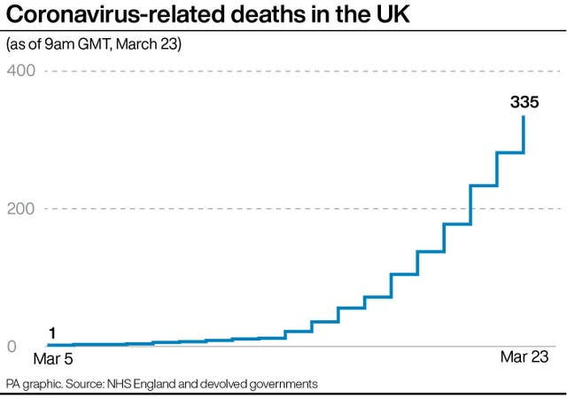 Coronavirus-related deaths in the UK