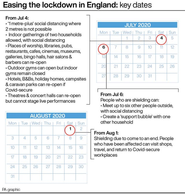 Easing the lockdown in England: key dates.