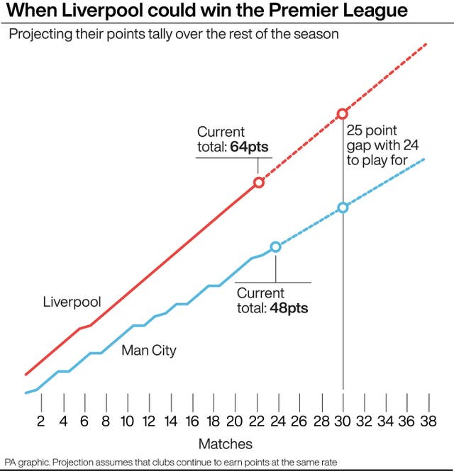 Liverpool v Manchester City: projected points this season