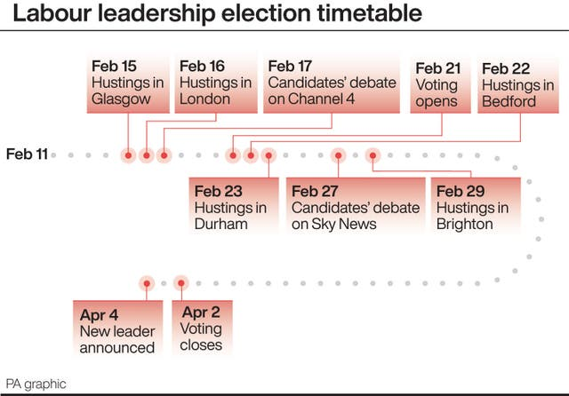 Labour leadership election timetable
