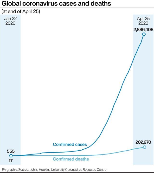 Global coronavirus cases and deaths