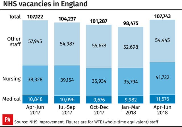 NHS vacancies in England