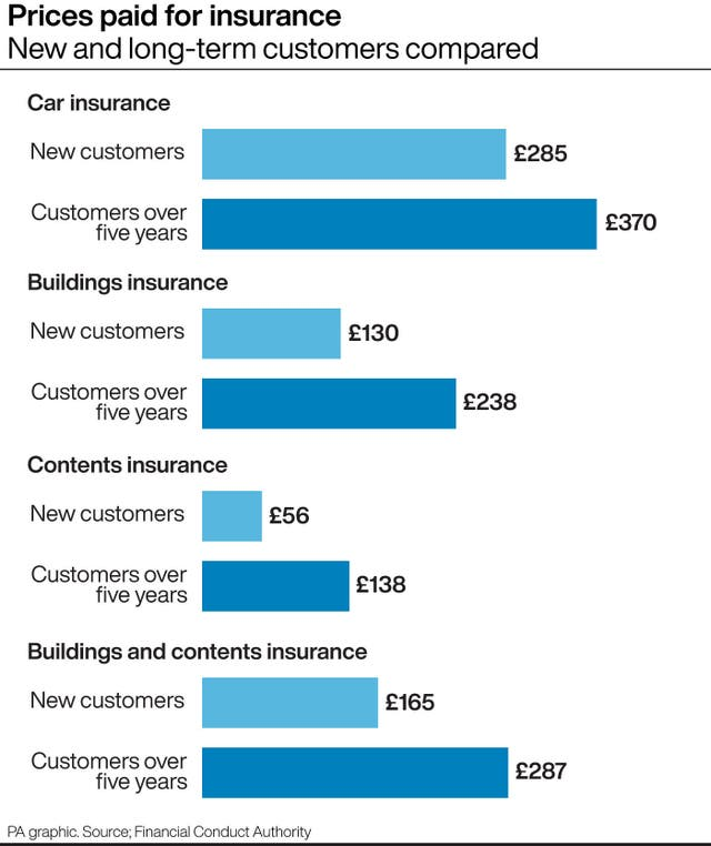 Comparison of prices paid by new insurance customers and those who have been with the same provider for more than five years