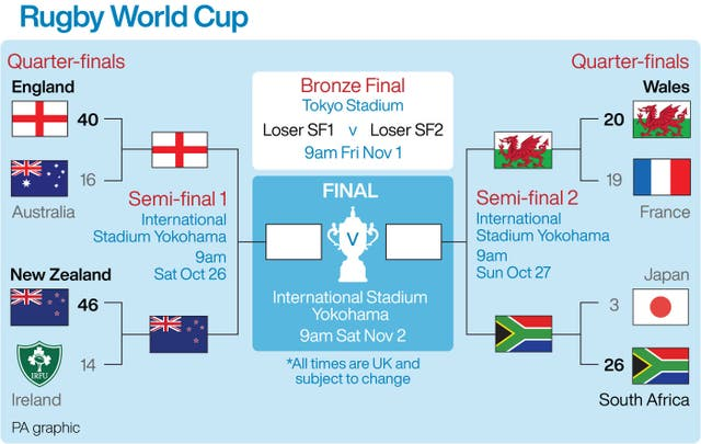RUGBYU World;Cup