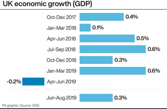 UK economic growth (GDP)