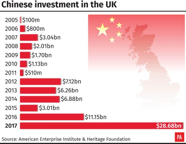 Chinese investment in the UK
