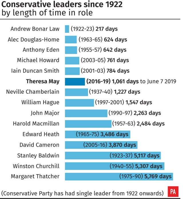 Conservative leaders since 1922 by length of time in role.
