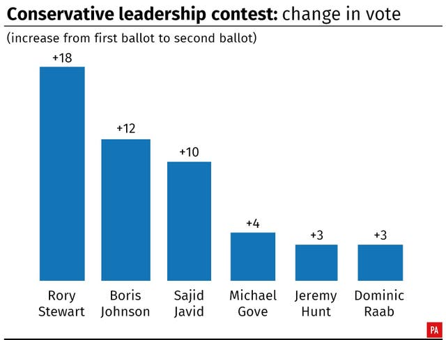 Conservative leadership: change in vote