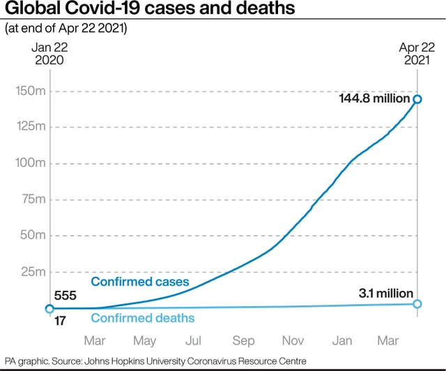 Global coronavirus totals graphic