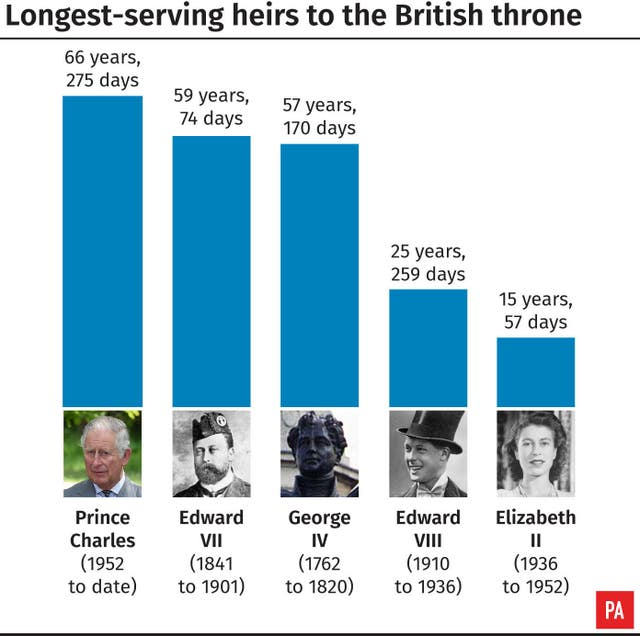 Longest-serving heirs