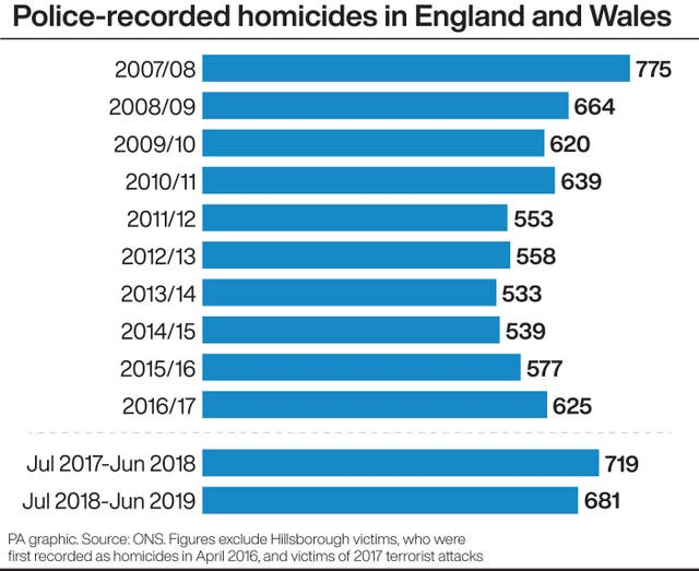 Police-recorded homicides in England and Wales
