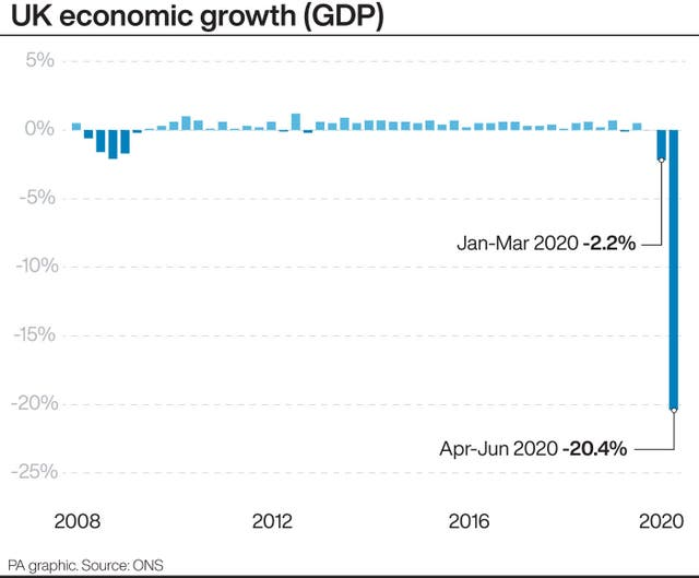 GDP graphic